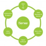 iSense Circle